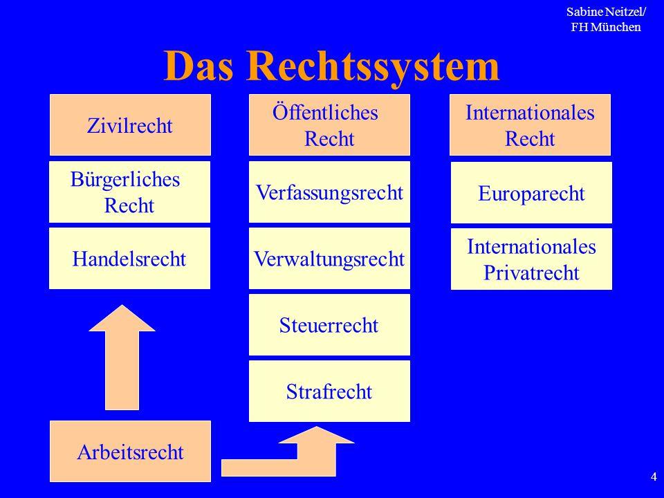 Das Rechtssystem Zivilrecht Öffentliches Recht Internationales Recht