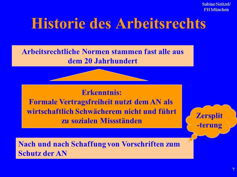Historie des Arbeitsrechts