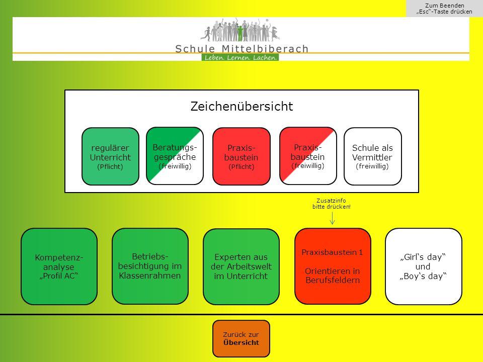 Klassenstufe 7 Zeichenübersicht regulärer Unterricht Praxis-baustein