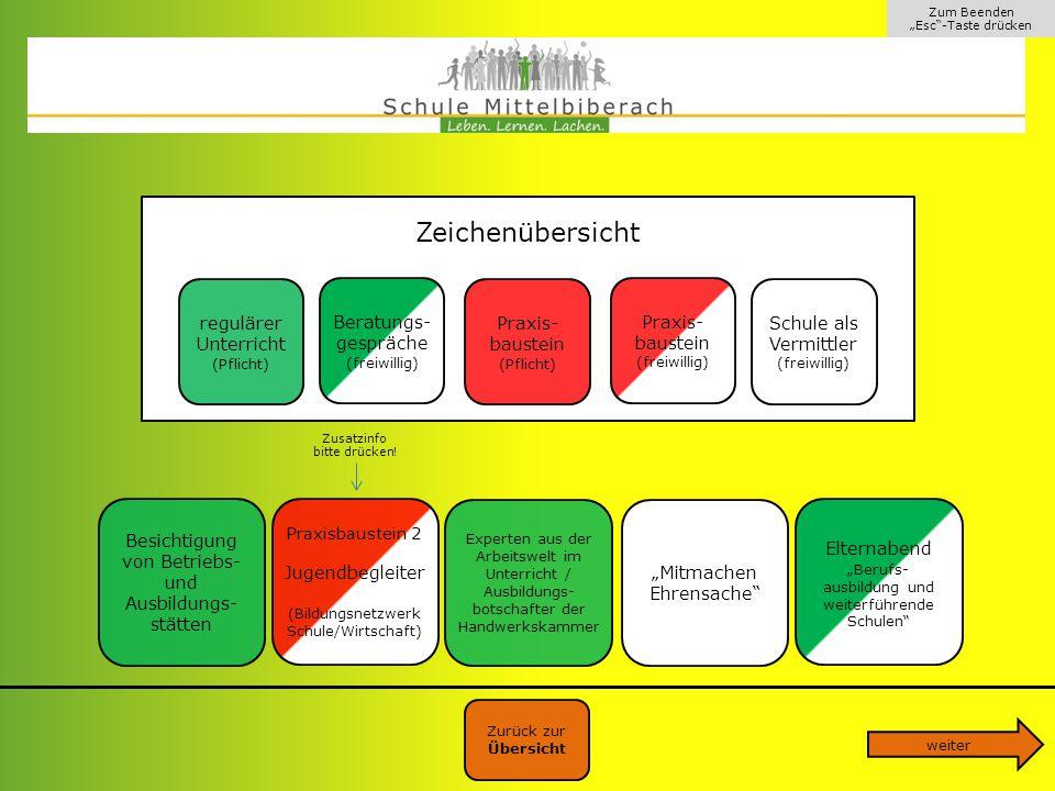 Klassenstufe 8 Zeichenübersicht regulärer Unterricht Praxis-baustein