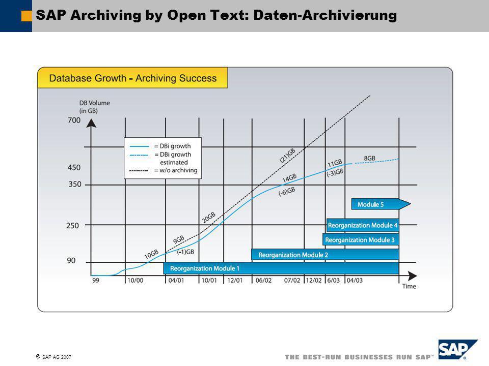 SAP Archiving by Open Text: Daten-Archivierung