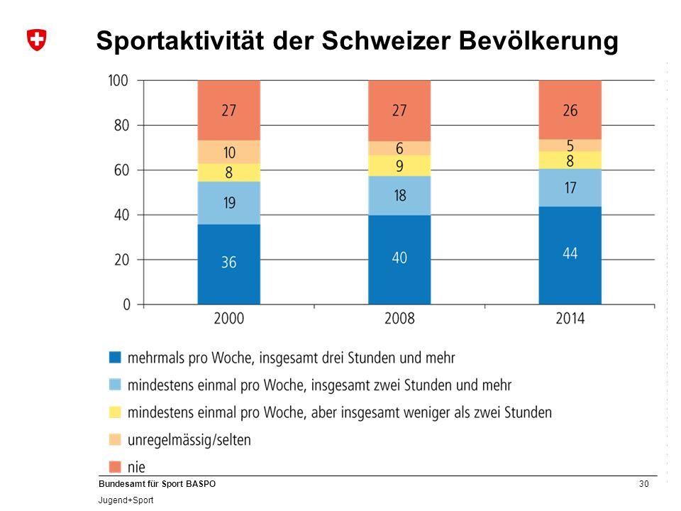 Sportaktivität der Schweizer Bevölkerung