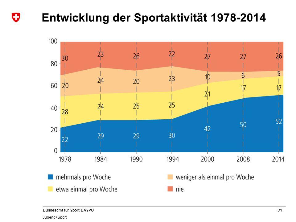 Entwicklung der Sportaktivität 1978-2014