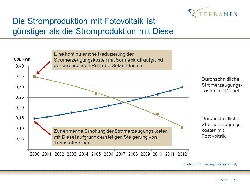 Die Stromproduktion mit Fotovoltaik ist günstiger als die Stromproduktion mit Diesel