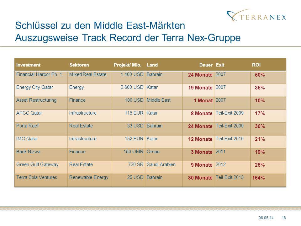 Schlüssel zu den Middle East-Märkten Auszugsweise Track Record der Terra Nex-Gruppe