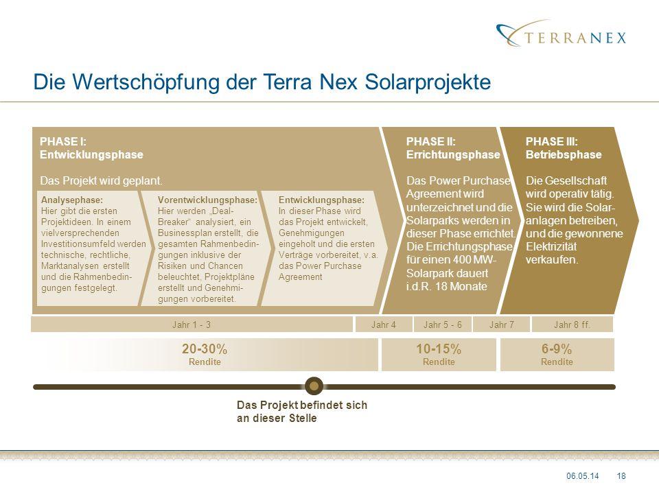 Die Wertschöpfung der Terra Nex Solarprojekte