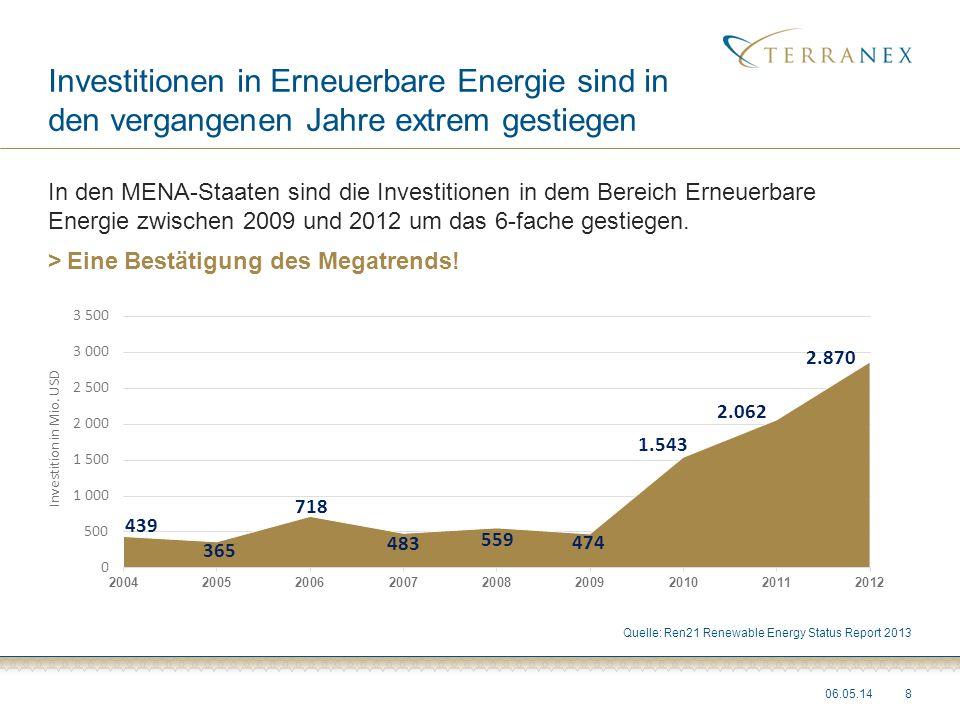 Investitionen in Erneuerbare Energie sind in den vergangenen Jahre extrem gestiegen