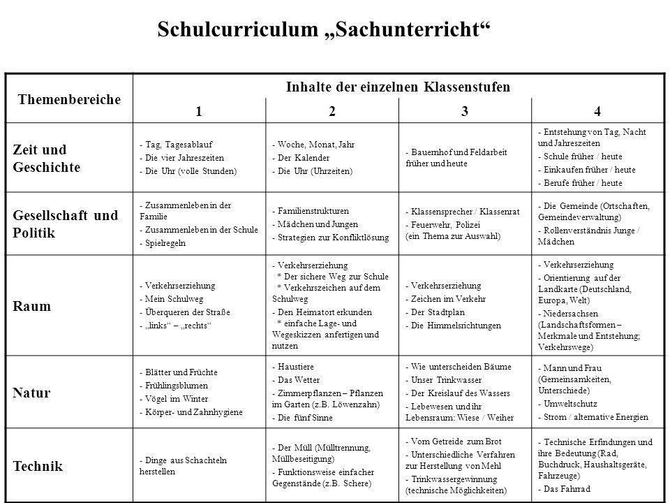 Inhalte der einzelnen Klassenstufen