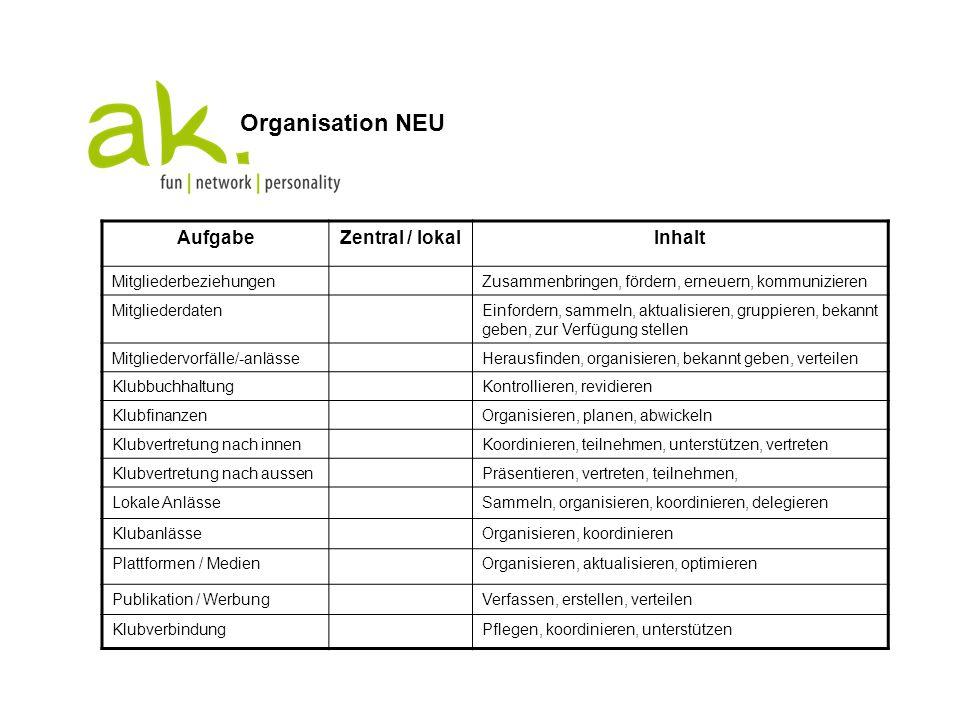 Organisation NEU Aufgabe Zentral / lokal Inhalt Mitgliederbeziehungen