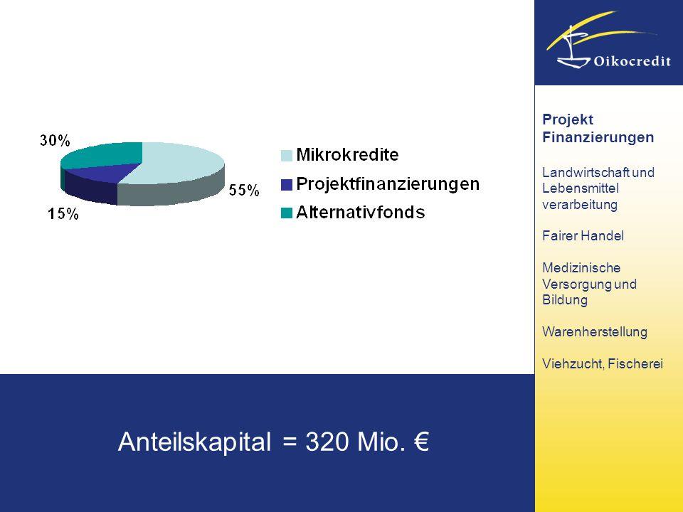 Anteilskapital = 320 Mio. € Projekt Finanzierungen
