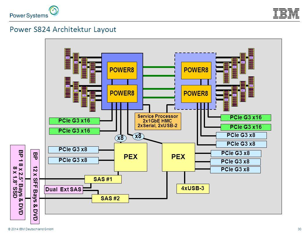 Power S824 Architektur Layout