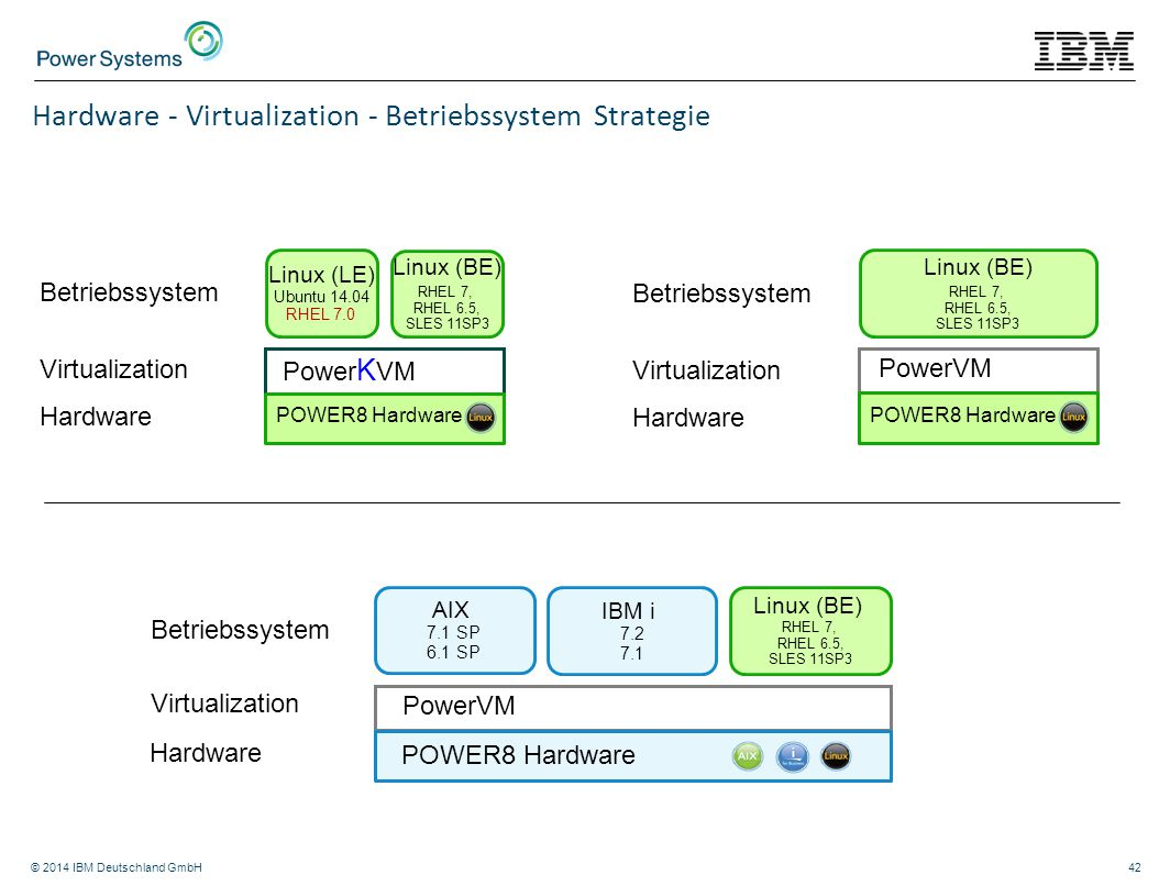 Hardware - Virtualization - Betriebssystem Strategie