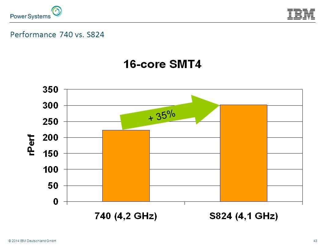 Performance 740 vs. S824 + 35% © 2014 IBM Deutschland GmbH