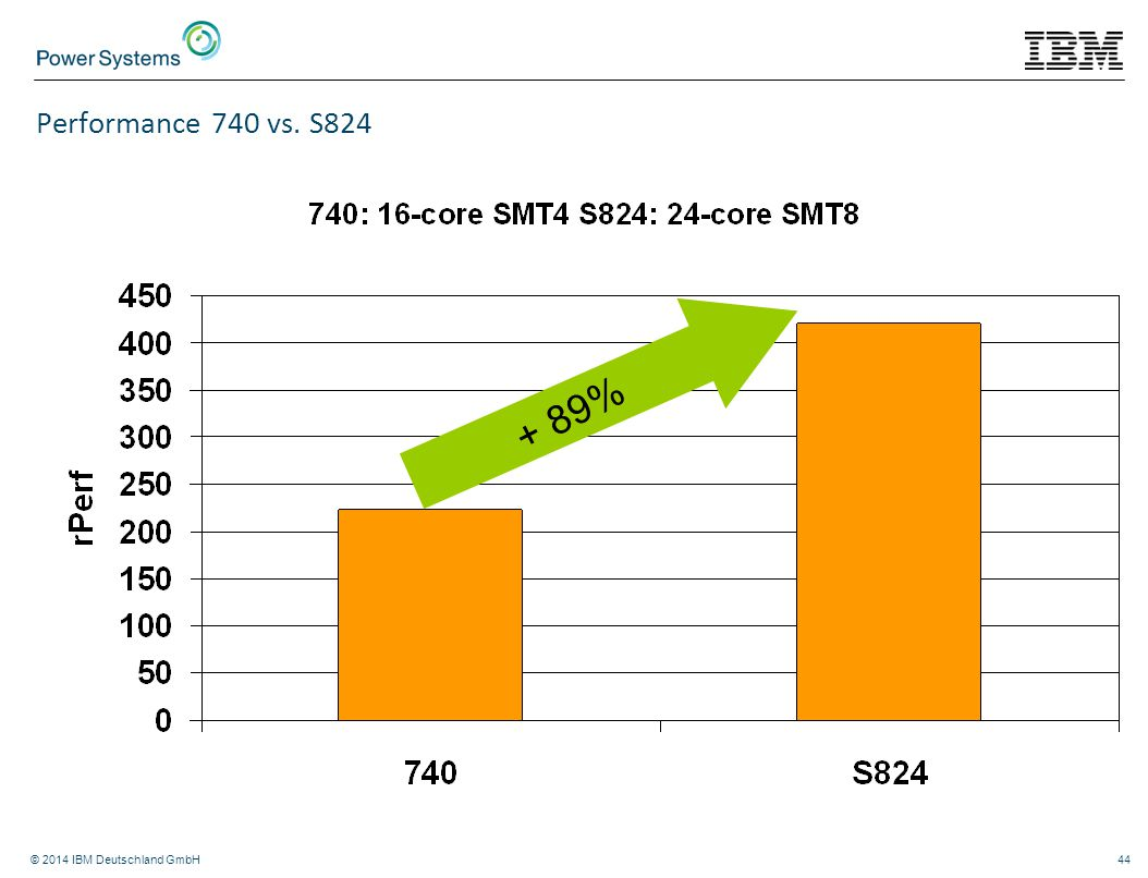 Performance 740 vs. S824 + 89% © 2014 IBM Deutschland GmbH
