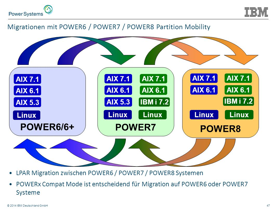 Migrationen mit POWER6 / POWER7 / POWER8 Partition Mobility