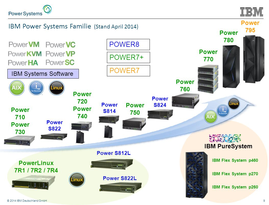IBM Power Systems Familie (Stand April 2014)