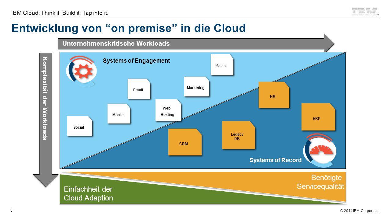 Entwicklung von on premise in die Cloud