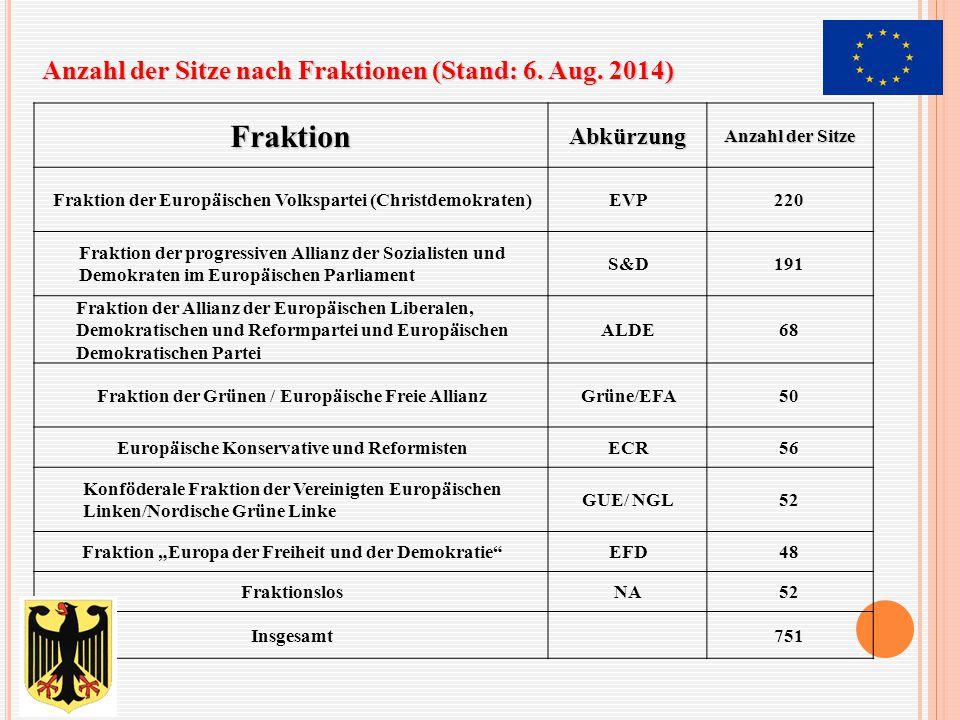 Fraktion Anzahl der Sitze nach Fraktionen (Stand: 6. Aug. 2014)