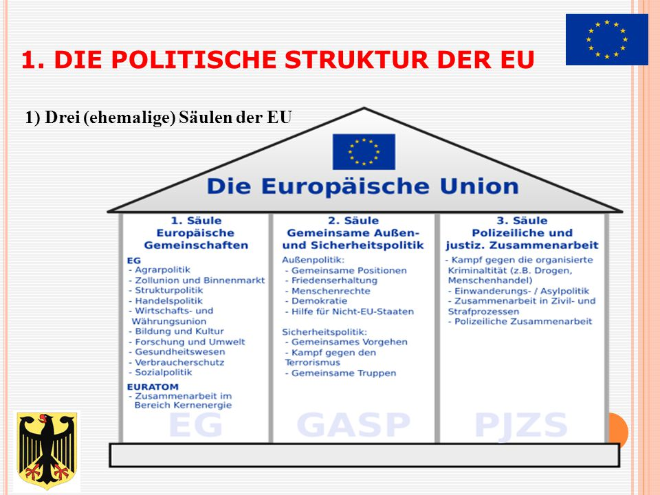 1. DIE POLITISCHE STRUKTUR DER EU