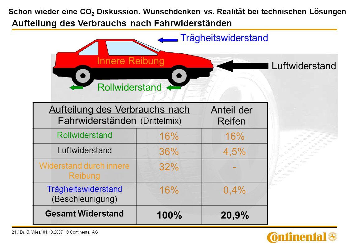 Aufteilung des Verbrauchs nach Fahrwiderständen (Drittelmix) 16% 36%