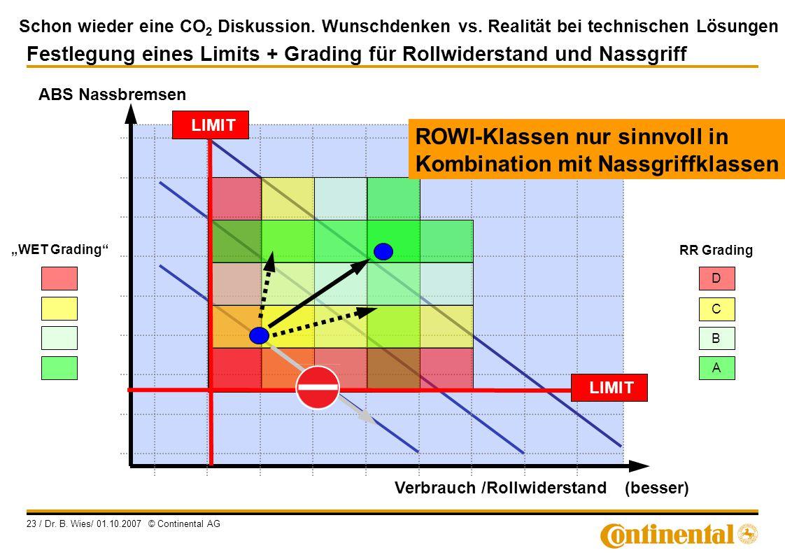 ROWI-Klassen nur sinnvoll in Kombination mit Nassgriffklassen