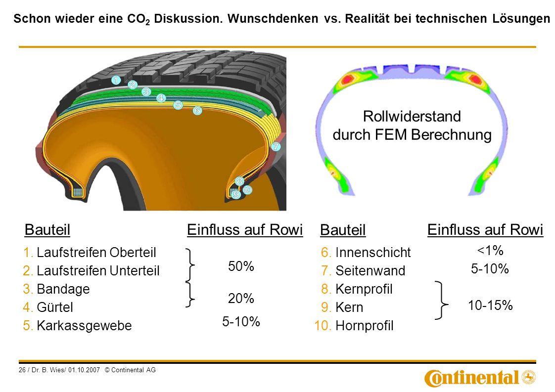 Rollwiderstand durch FEM Berechnung Bauteil Einfluss auf Rowi <1%