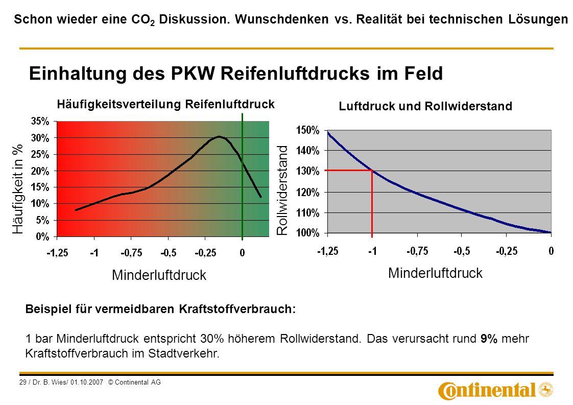Einhaltung des PKW Reifenluftdrucks im Feld