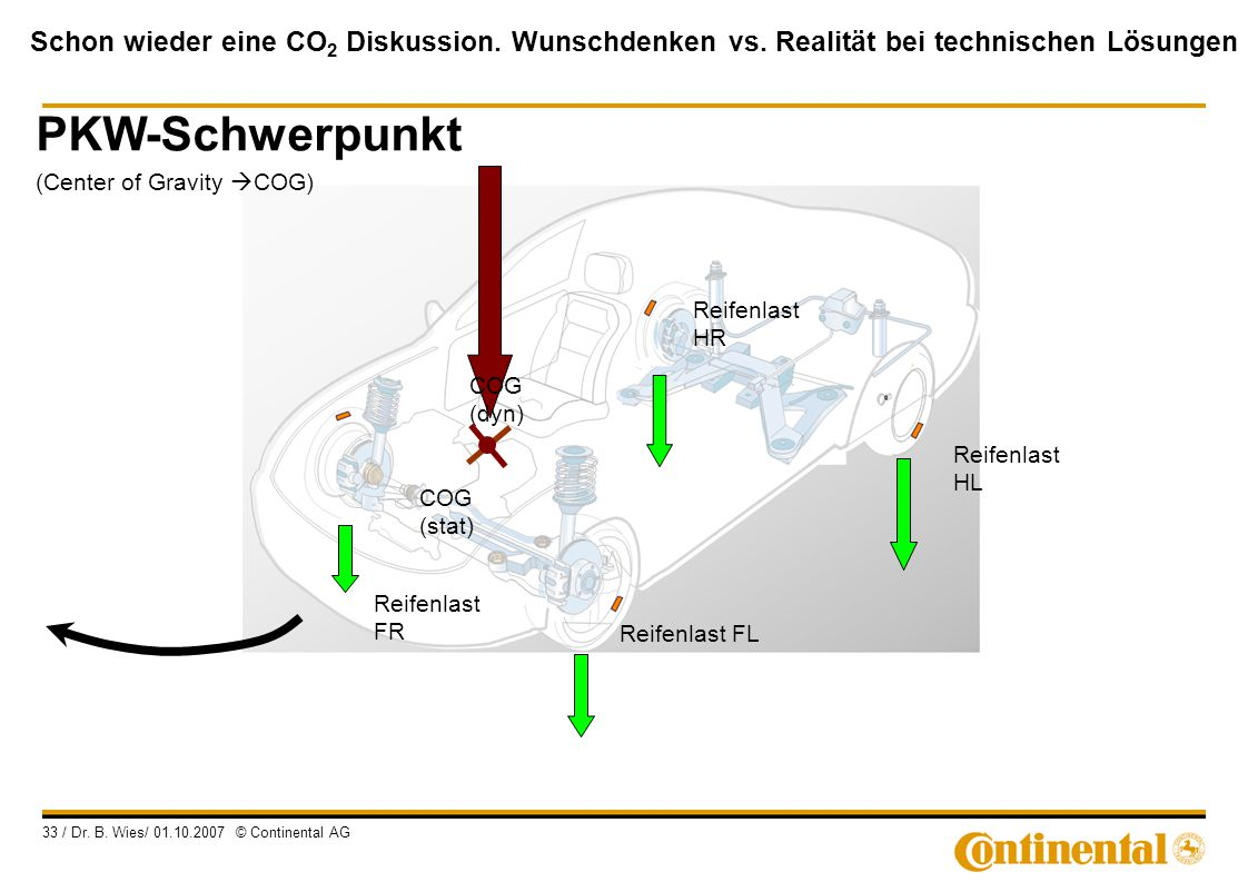 PKW-Schwerpunkt (Center of Gravity COG)