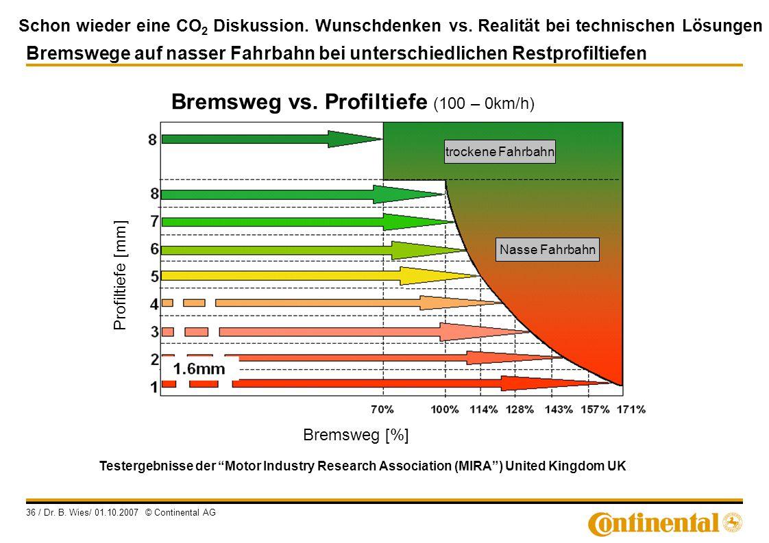 Bremsweg vs. Profiltiefe (100 – 0km/h)