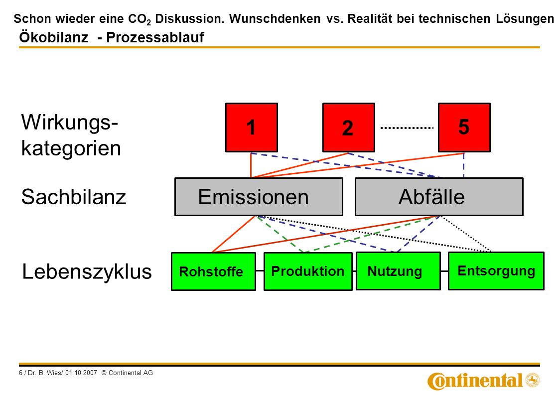 Wirkungs- kategorien 1 2 5 Emissionen Abfälle Sachbilanz Lebenszyklus