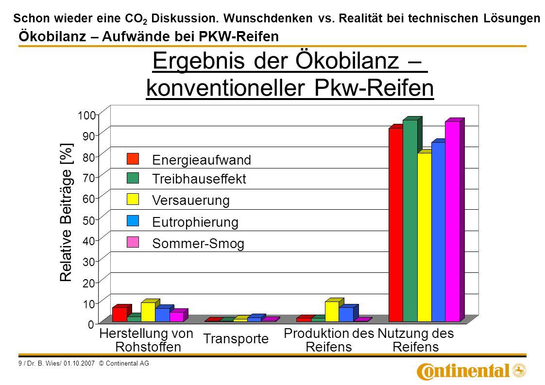 Ergebnis der Ökobilanz – konventioneller Pkw-Reifen