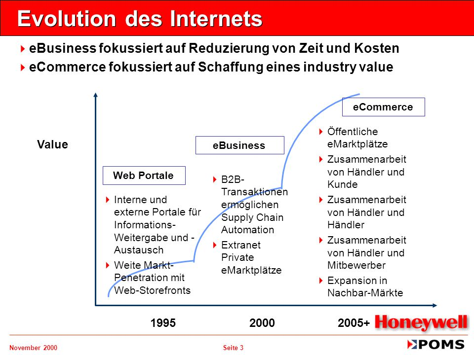 Evolution des Internets