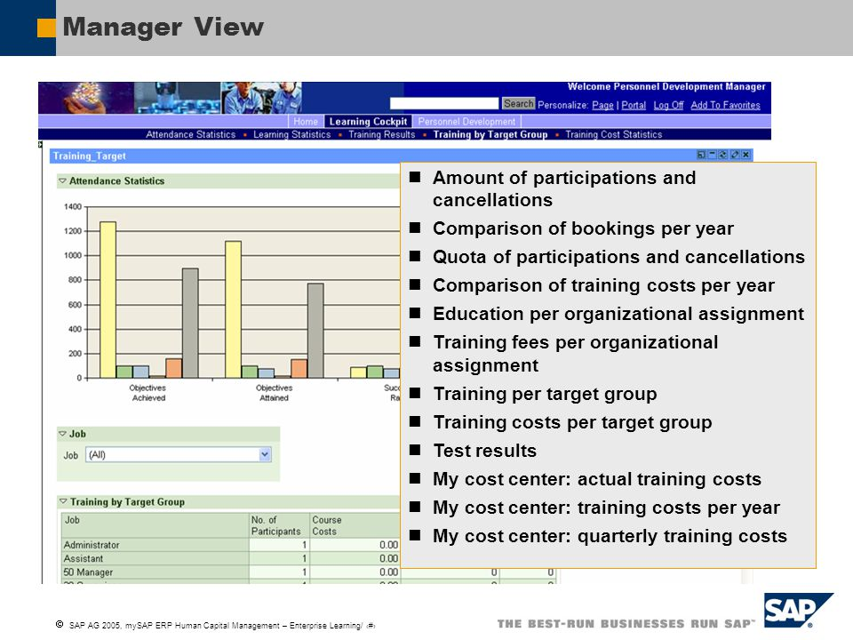 Manager View Amount of participations and cancellations