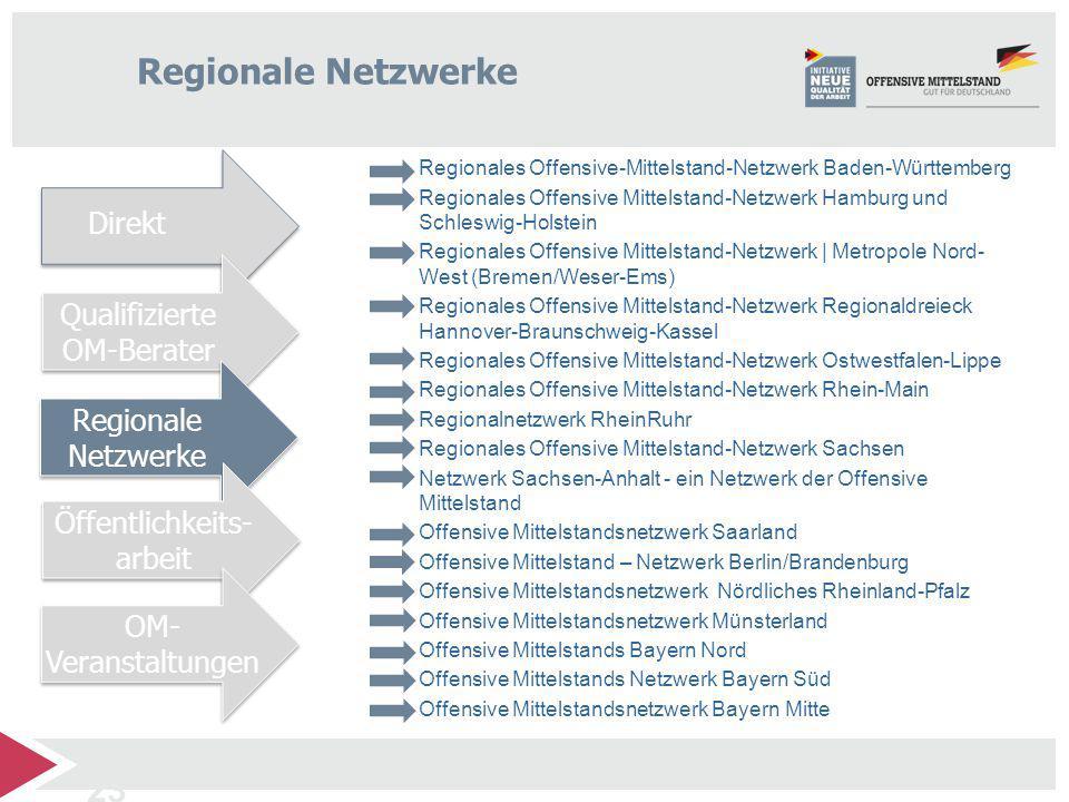 Regionale Netzwerke Direkt Qualifizierte OM-Berater