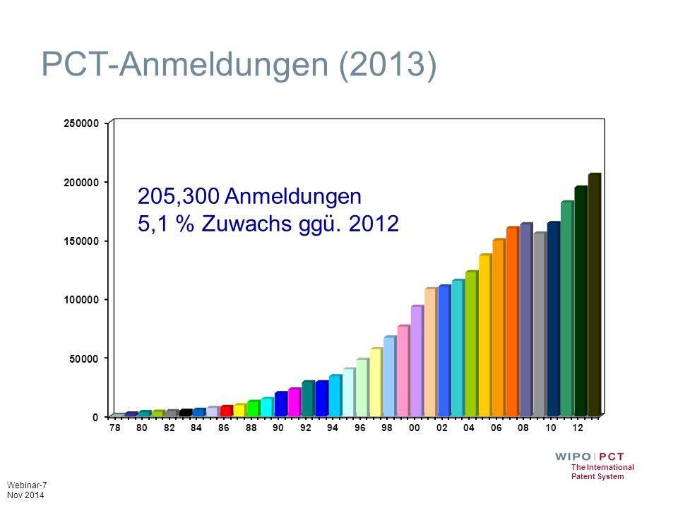 PCT-Anmeldungen (2013) 205,300 Anmeldungen 5,1 % Zuwachs ggü. 2012