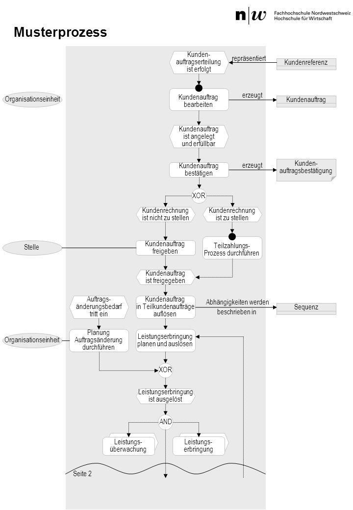 Musterprozess Kunden- auftragserteilung ist erfolgt repräsentiert