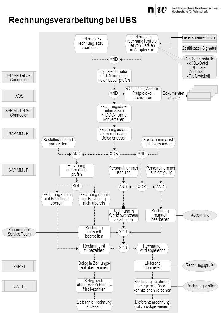 Rechnungsverarbeitung bei UBS