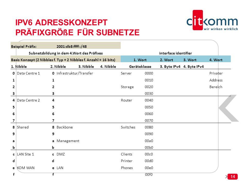 IPv6 Adresskonzept Präfixgröße für subnetze
