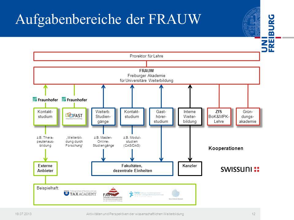 Aufgabenbereiche der FRAUW