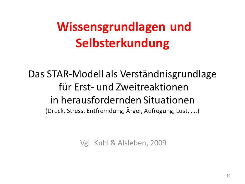 Wissensgrundlagen und Selbsterkundung Das STAR-Modell als Verständnisgrundlage für Erst- und Zweitreaktionen in herausfordernden Situationen (Druck, Stress, Entfremdung, Ärger, Aufregung, Lust, ….)