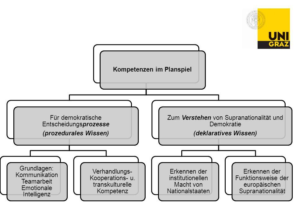 Kompetenzen im Planspiel (prozedurales Wissen) (deklaratives Wissen)