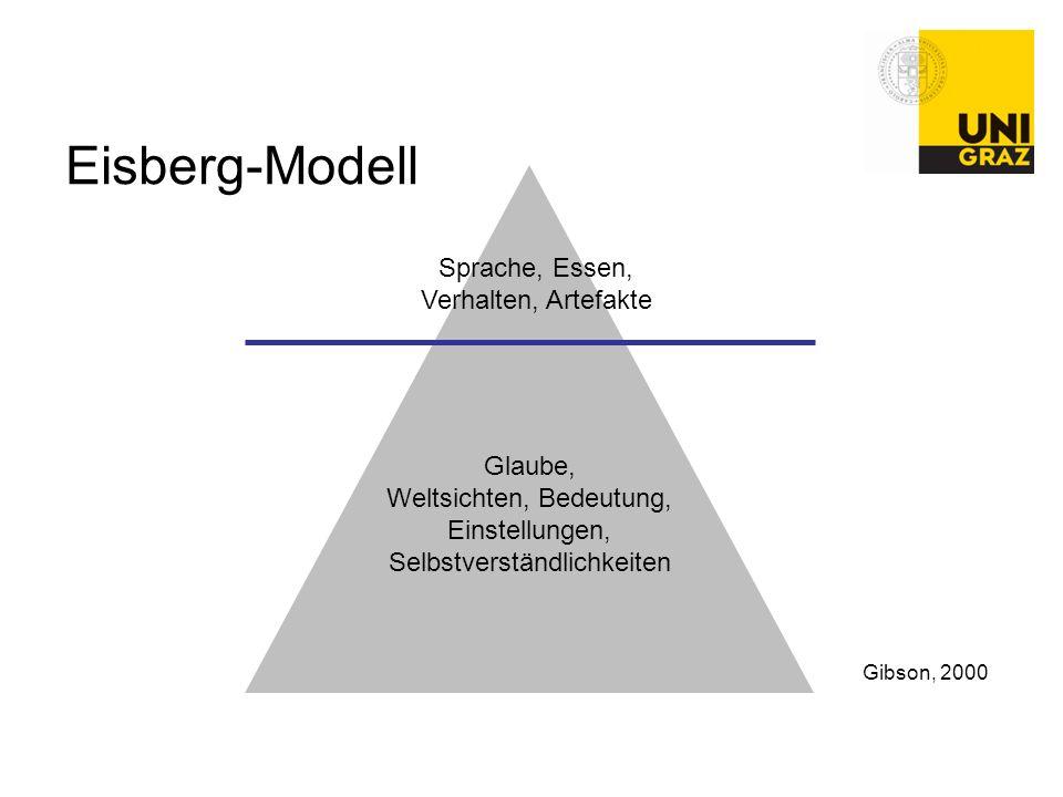 Eisberg-Modell Sprache, Essen, Verhalten, Artefakte Glaube,