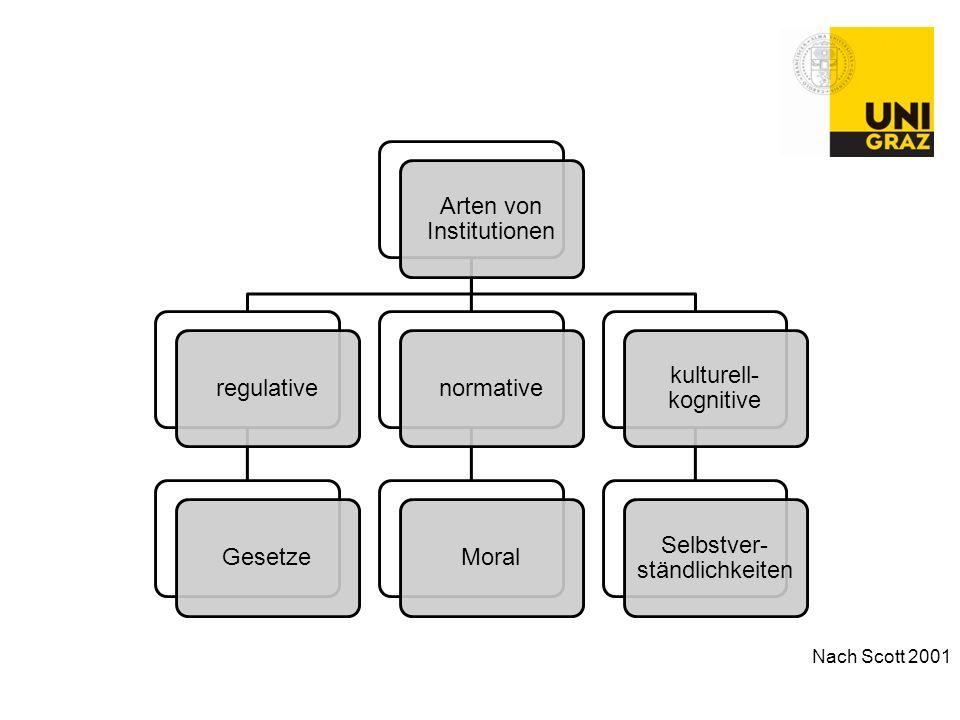 Nach Scott 2001 Arten von Institutionen regulative Gesetze normative
