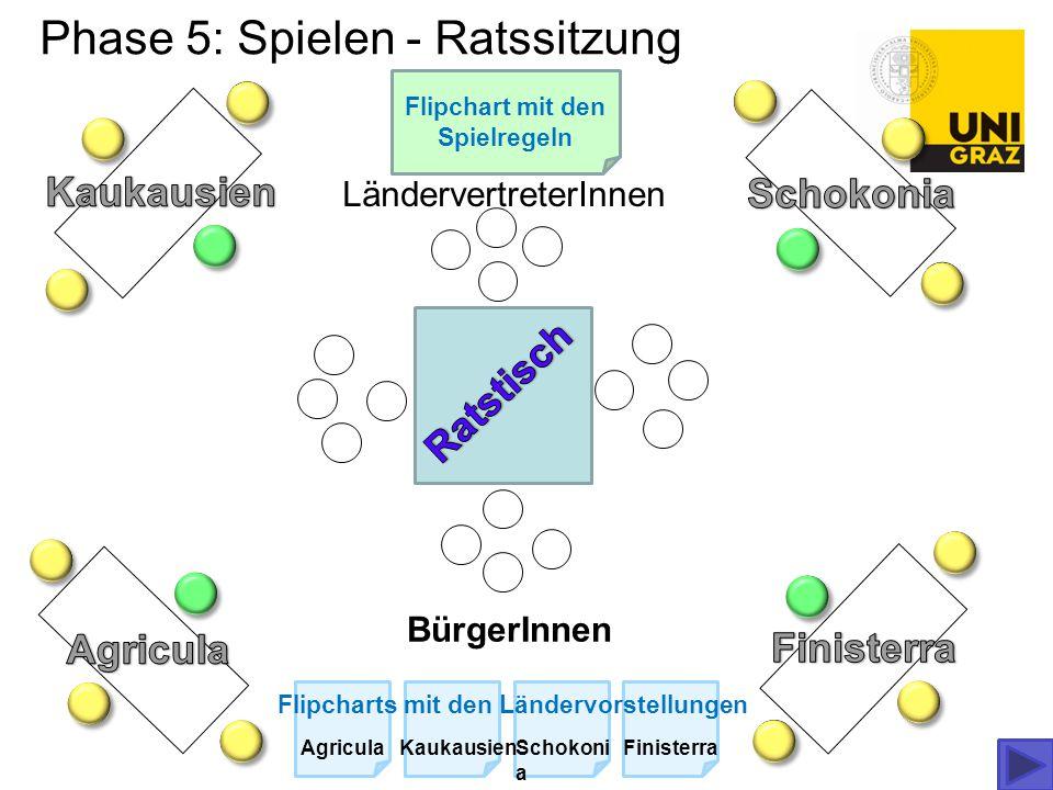 Phase 5: Spielen - Ratssitzung