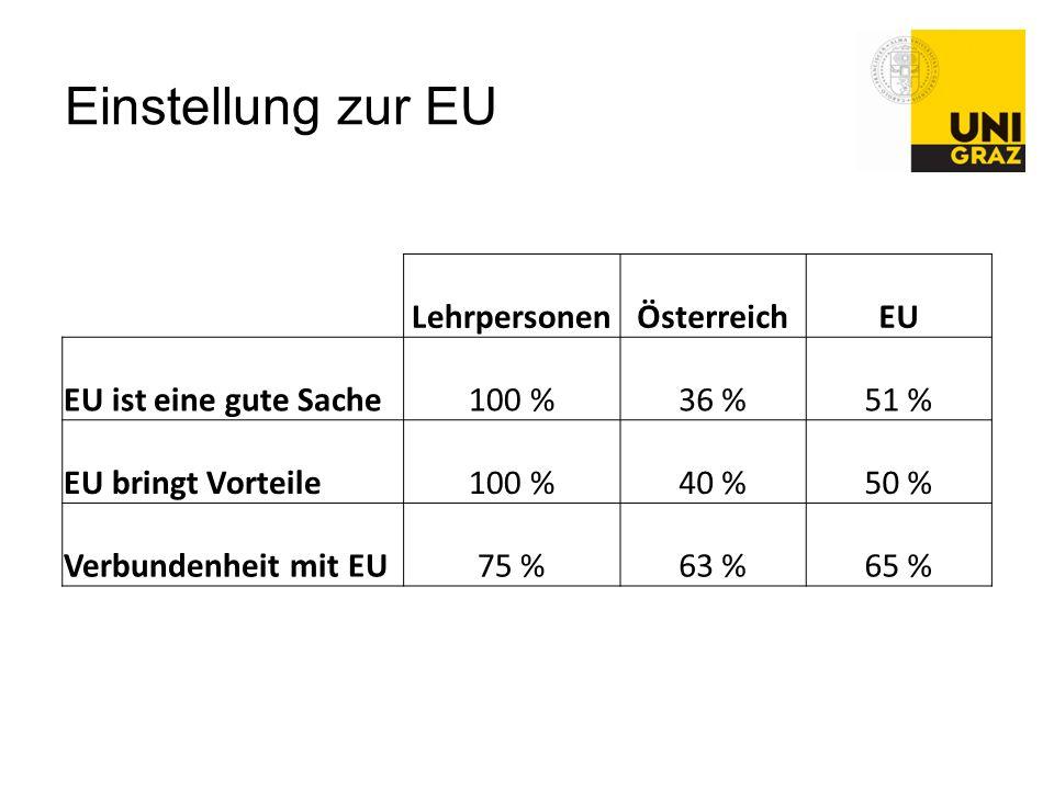 Einstellung zur EU Lehrpersonen Österreich EU EU ist eine gute Sache