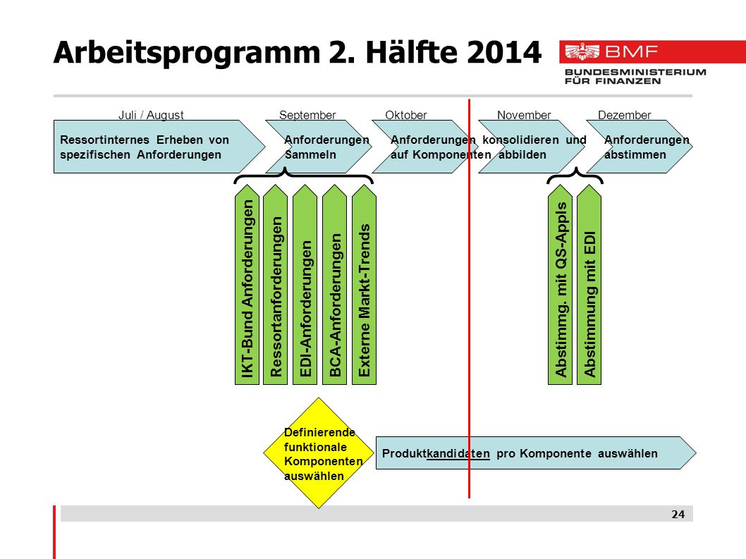 Arbeitsprogramm 2. Hälfte 2014