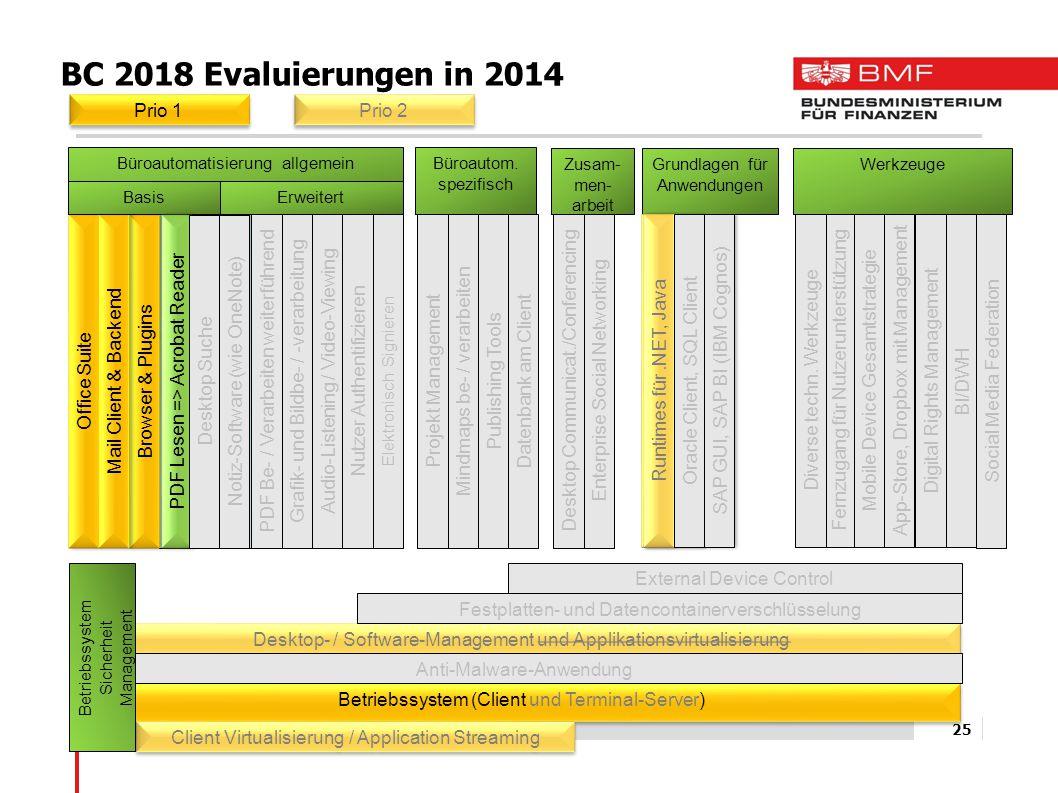 BC 2018 Evaluierungen in 2014 Prio 1 Prio 2 Office Suite