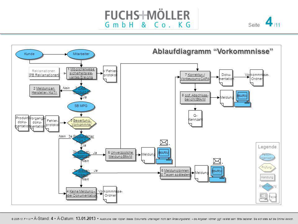 Ablaufdiagramm Vorkommnisse