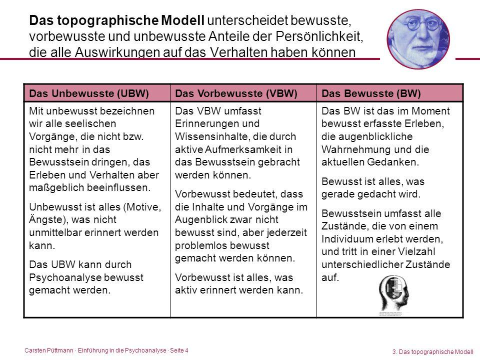 Das topographische Modell unterscheidet bewusste, vorbewusste und unbewusste Anteile der Persönlichkeit, die alle Auswirkungen auf das Verhalten haben können
