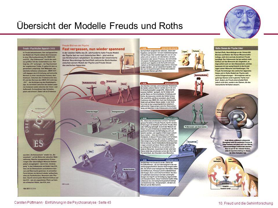 Übersicht der Modelle Freuds und Roths